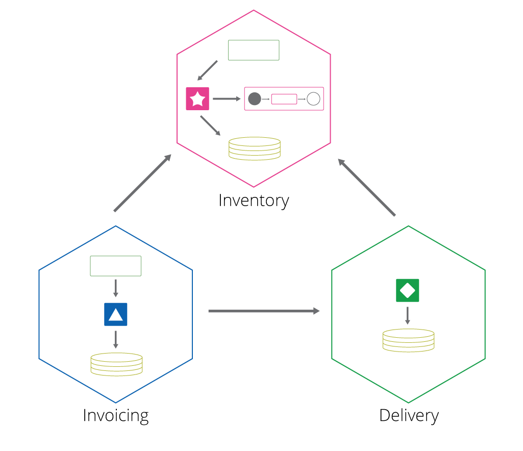 Figure 4: Business-driven architecture